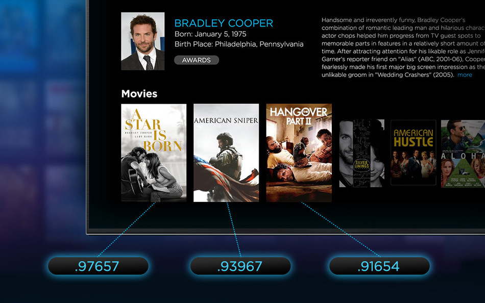 Gracenote Popularity Score surfaces most popular TV and movie content.