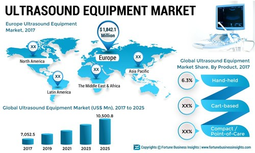 Ultrasound Equipment Market Size, Share and Global Industry Trend Forecast till 2025
