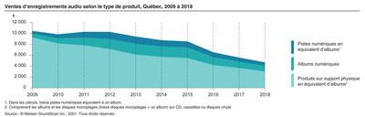 Ventes d'enregistrements audio selon le type de produit, Québec, 2009 à 2018 (Groupe CNW/Institut de la statistique du Québec)