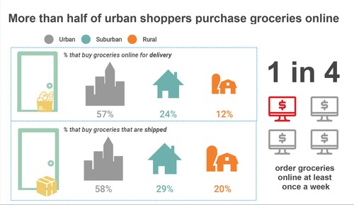 Acosta's newest report finds grocery delivery is gaining popularity among urban grocery shoppers
