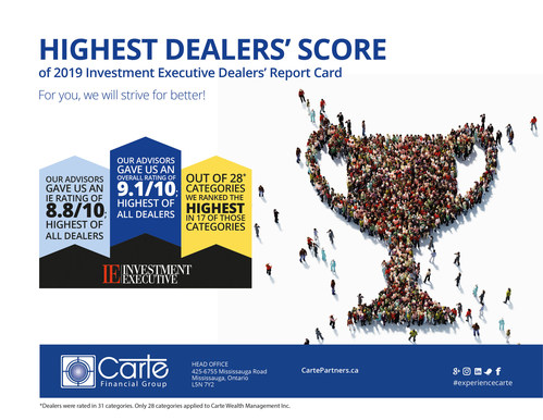 Carte Wealth Management Obtained the Highest Dealer's Score of 2019 Investment Executive Dealers' Report Card. (CNW Group/Carte Wealth Management Inc.)