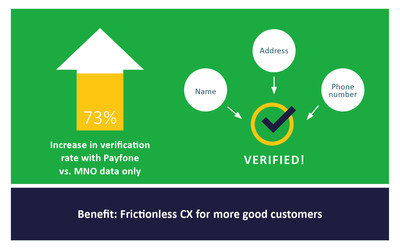 Aite Group's study shows a 73% increase in verification rates when diversified signals from Payfone's network of authoritative identity verifiers was queried vs. using MNO data alone. (PRNewsfoto/Payfone)