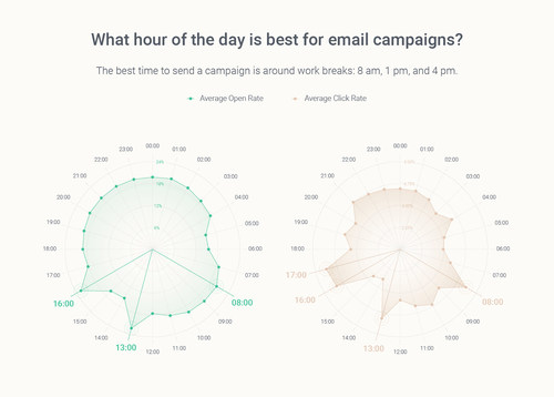 Omnisend research on best time to send emails.