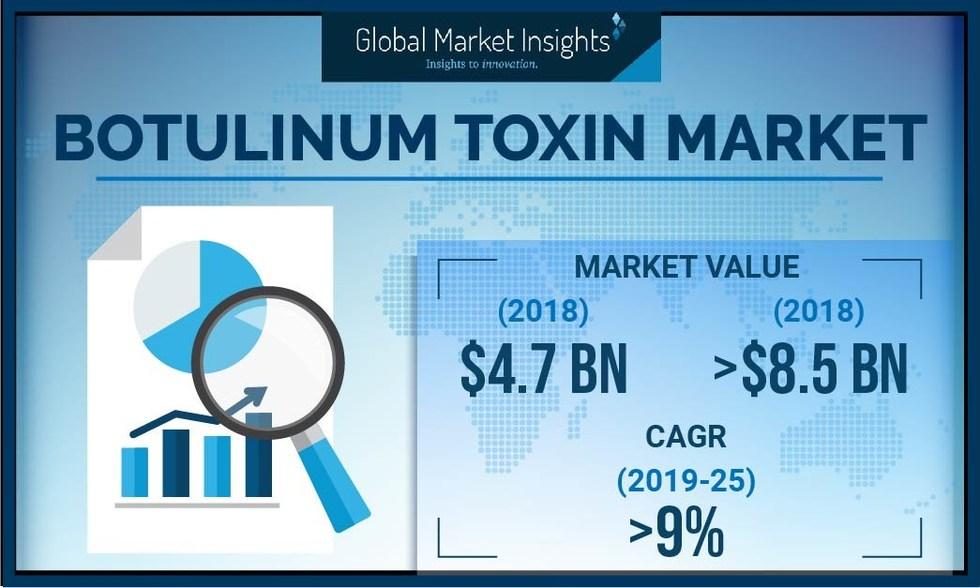 Botulinum Toxin Market Value to Hit $8 5 Billion by 2025