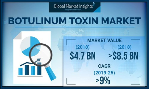 The worldwide botulinum toxin market value is poised to secure more than 9% CAGR from 2019 to 2025, supported by increasing adoption rate of minimally invasive procedure.