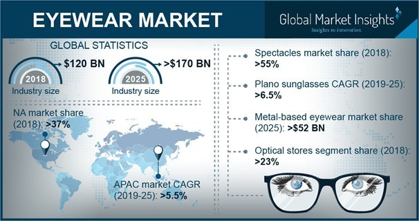 Eyewear Market size is estimated to surpass USD 170 billion by 2025; according to a new research report by Global Market Insights, Inc.