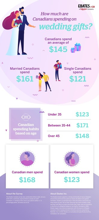 Canadians spend more on wedding gifts than any other gift-giving occasion (CNW Group/Ebates Canada)