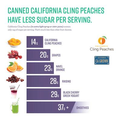 Los duraznos Cling de Califnornia en lata tienen menos azúcar por porción que otras frutas.