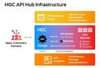 HGC launches new API hub to further advance digital transformation