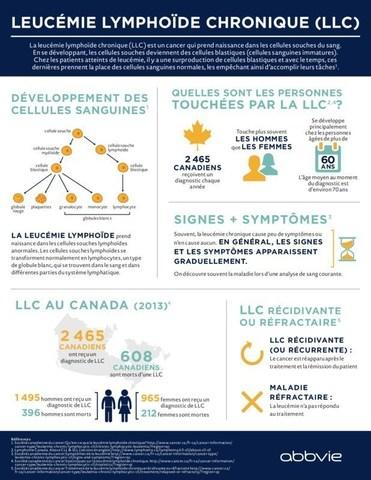 Aperçu du CLL (Groupe CNW/AbbVie)