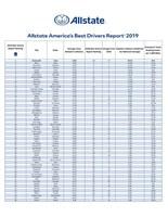 2019 Allstate America's Best Drivers Report full data set.