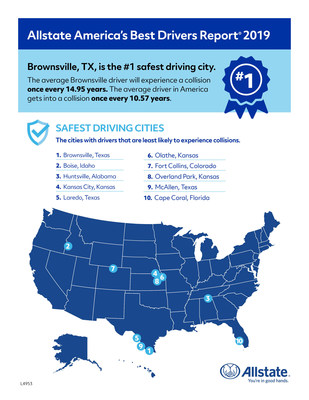 Top 10 safest driving cities on the 2019 Allstate America's Best Drivers Report.