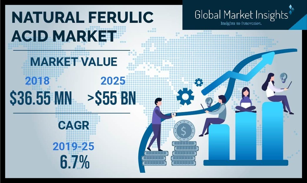 Natural Ferulic Acid Market Value to Hit $55 Million by 2025