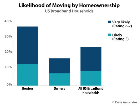 Parks Associates: Likelihood of Moving by Homeownership