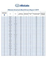 2019 Allstate America's Best Drivers Report full data set.