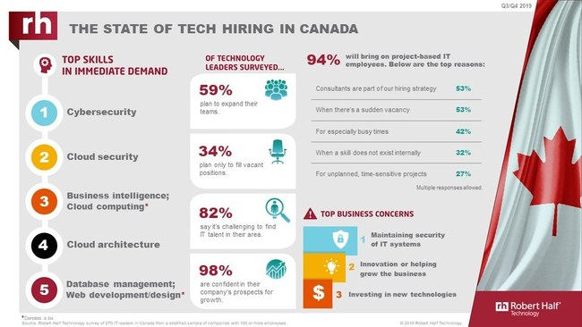 State of Tech Hiring in Canada 2019 (CNW Group/Robert Half Canada)