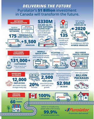 Purolator announces $1B historic investment as part of a growth and innovation strategy in response to record volume and e-commerce growth. (CNW Group/Purolator Inc.)