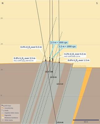 Figure 3 –Drill Hole LE19-14B Cross Section (CNW Group/IsoEnergy Ltd.)