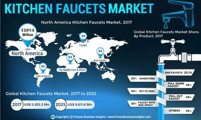 Kitchen_Faucet_Market