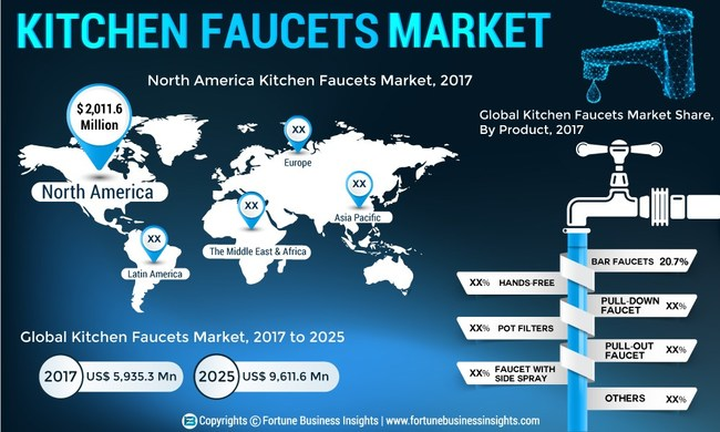 Kitchen Faucets Market Size, Share and Global Industry Trend Forecast till 2025
