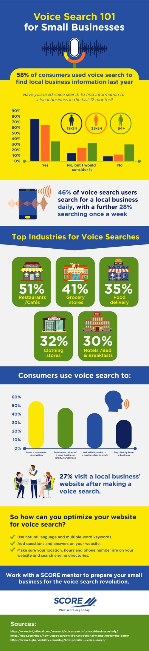 More than half (58%) of consumers used voice search to find local business information last year, according to new data gathered by SCORE, mentors to America's small businesses. Nearly half (46%) of voice search users searched for a local business daily, while a further 28% searched about once a week.