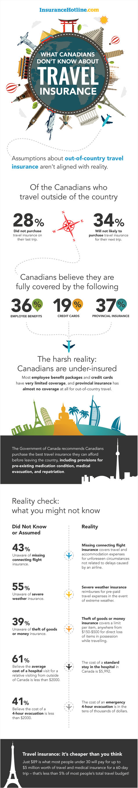 Most Canadians leave their families exposed when it comes to travel insurance, national survey reveals (CNW Group/InsuranceHotline.com)