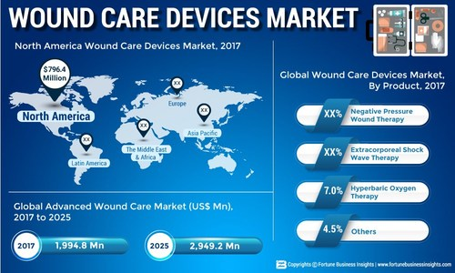 Wound Care Devices Market Size, Share and Global Industry Trend Forecast till 2025