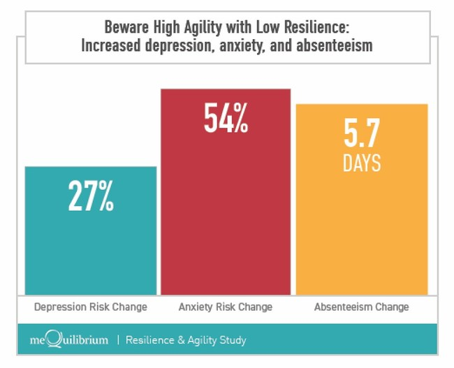 Employees with high agility but low resilience experience increased rates of depression, anxiety and absenteeism.