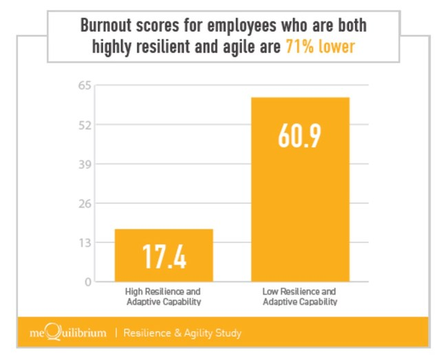 Burnout scores for employees who are both highly resilient and agile are 71% lower than those without these capabilities.
