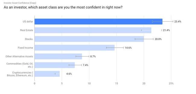 Investor Asset Class Confidence Survey
