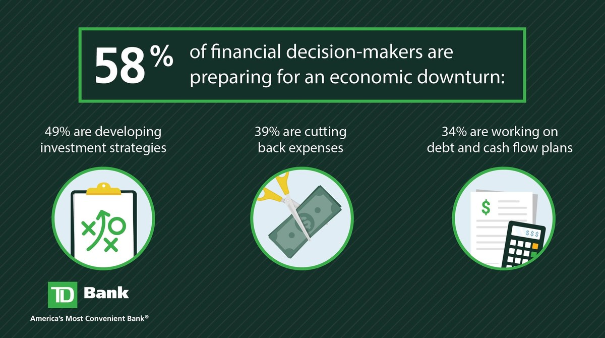 Cautious Executives are Preparing for an Economic Downturn