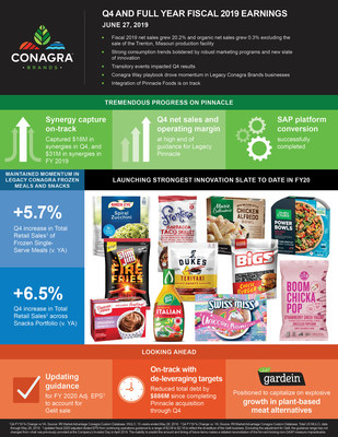 Conagra Brands Reports Fourth Quarter And Full-Year Results