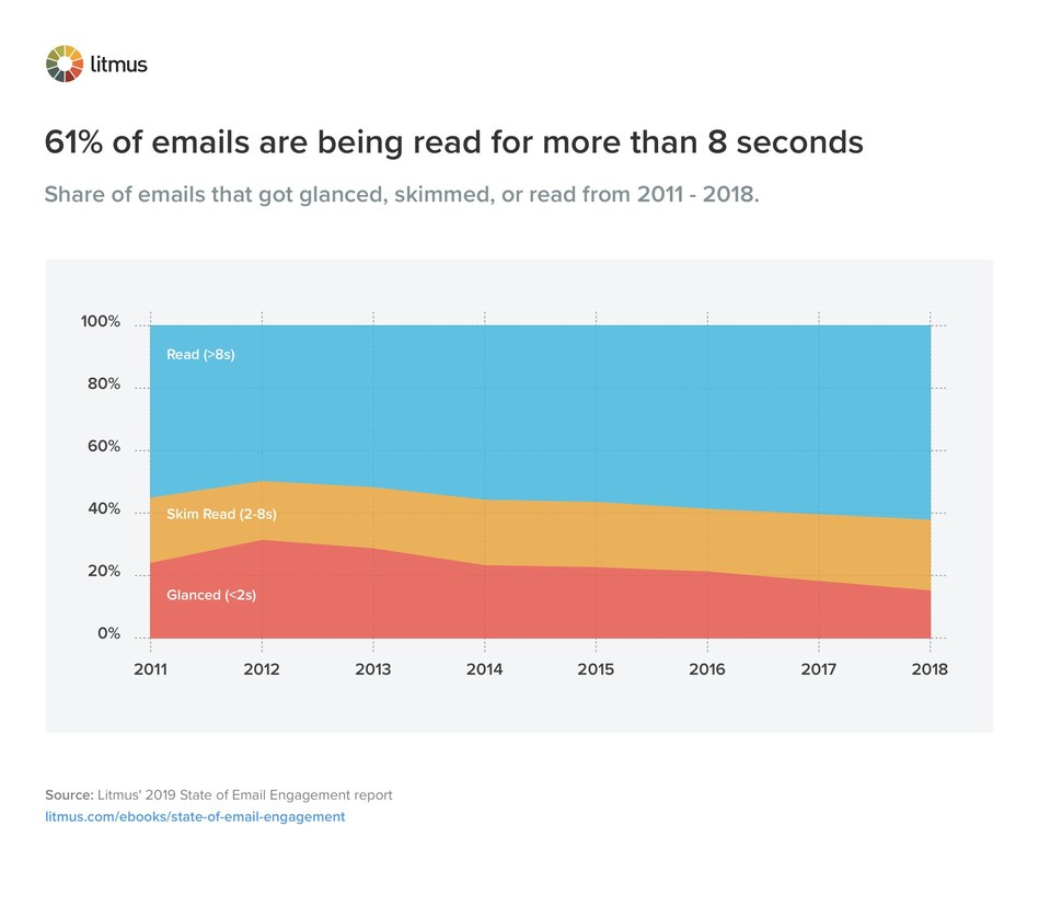 Litmus' 2019 State of Email Engagement report reviewed opened emails. Sixty-one percent of all emails analyzed were tracked as being read by recipients for eight seconds or more. Another 23 percent are skimmed, and 15 percent received a glance.