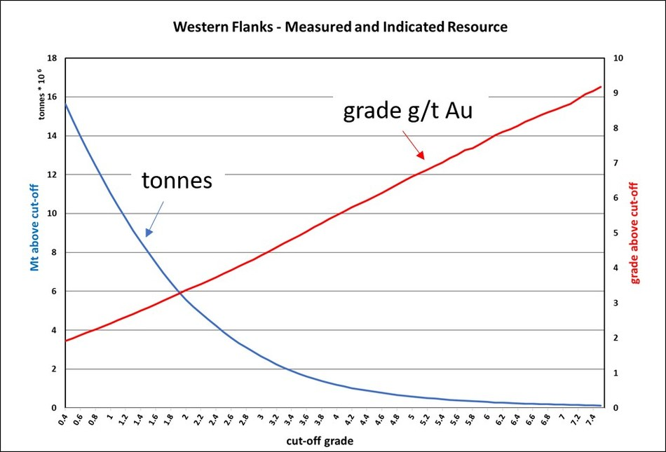 Figure 3: Grade tonnage curve for Western Flanks Resource – Measured and Indicated Resource only (CNW Group/RNC Minerals)