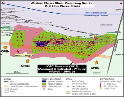 Figure 2: Long Section of Western Flanks (looking east) showing all drill hole pierce points. The Western Flanks Resource is continuous over 1.2km in strike and remains open at depth and along strike to the north. (CNW Group/RNC Minerals)