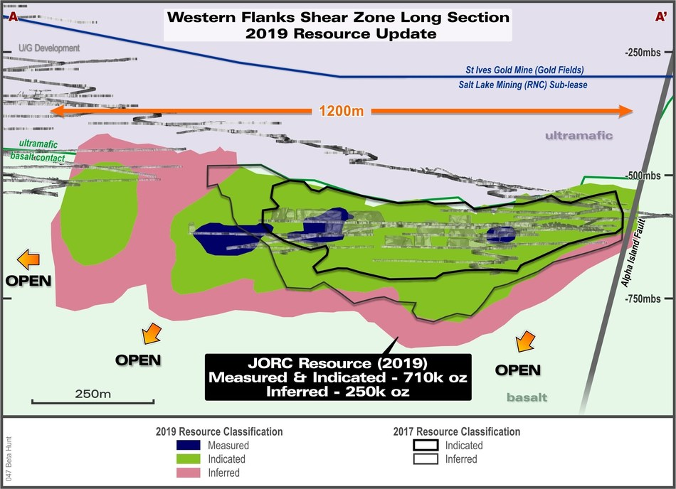 Figure 1:  Long section of the Western Flanks (looking east) Mineral Resource colour-coded for 2019 resource classification and compared to December 31, 2017 mineral resource estimate. Note that all material mined has been depleted from resource. (CNW Group/RNC Minerals)