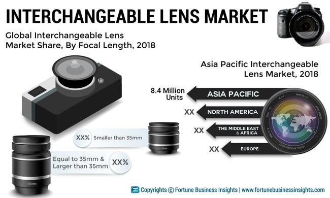 Interchangeable Lens Market Size, Share and Global Industry Trend Forecast till 2025