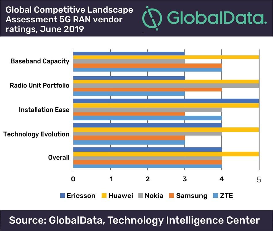Global Competitive Landscape Assessment 5G RAN vendor ratings, June 2019