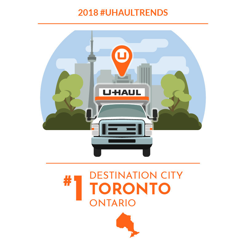 Toronto continues to be the No. 1 Canadian Destination City according to the latest U-Haul® migration trends report, claiming the top spot for the third consecutive year.