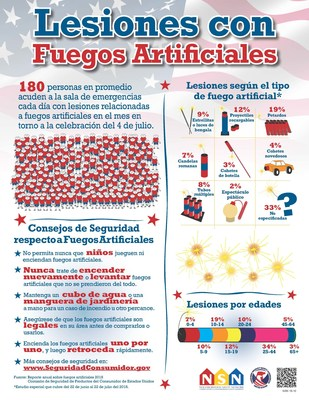 Lesiones con Fuegos Artificiales (PRNewsfoto/CPSC)