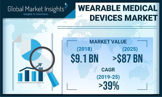 The worldwide wearable medical devices market is poised to register 39%+ CAGR from 2019 to 2025, driven by rising awareness about physical fitness coupled with technological advancements.