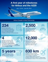 First year of Airbus leading the A220 program a great success (CNW Group/Airbus)
