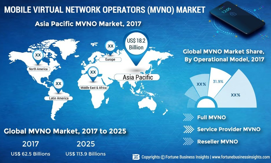 Mobile Virtual Network Operators (MVNO) to Reach US$ 113 9 Bn by