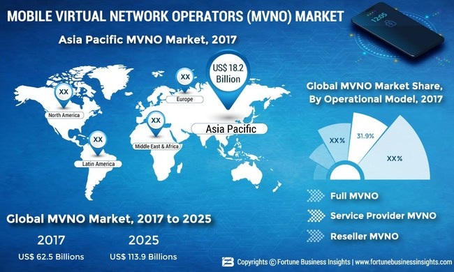Mobile Virtual Network Operators Market Size, Share and Global Industry Trend Forecast till 2025