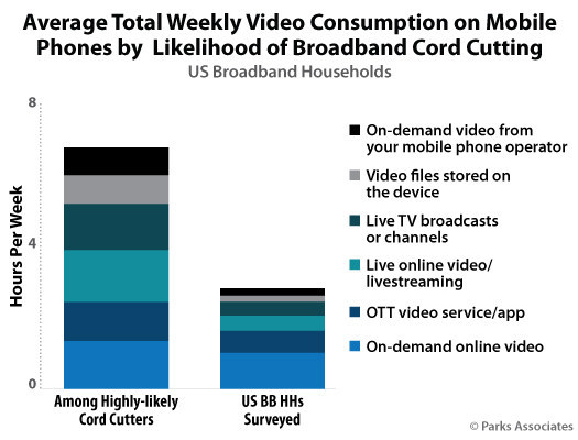 Parks Associates: Average Total Weekly Video Consumption on Mobile Phones by Likelihood of Broadband Cord Cutting