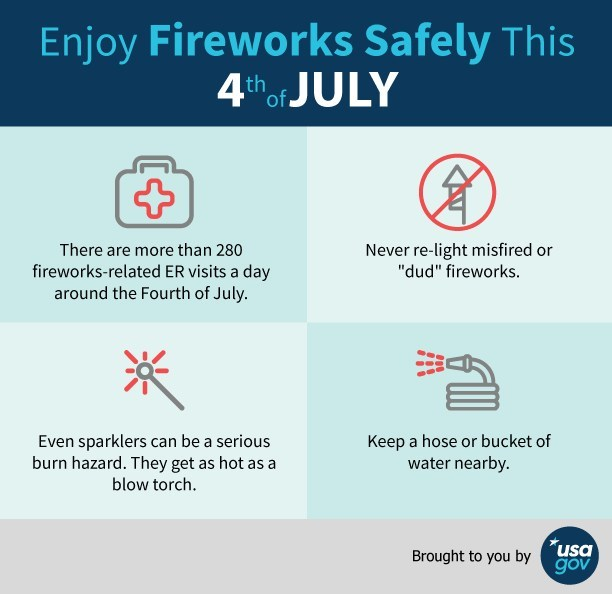 Enjoy Fireworks Safely This 4th of July Infographic: four tips and facts related to fireworks safety.