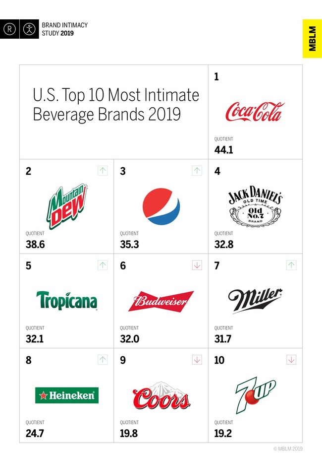 U.S. Top 10 Most Intimate Beverages Brands 2019, According to MBLM's Brand Intimacy 2019 Study