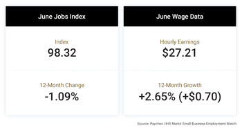 The Paychex | IHS Markit Small Business Employment Watch for June shows slowing small business job growth accompanied by continued steady wage growth, together indications of an increasingly tight labor market.