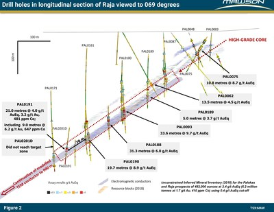 Figure 2: Longitudinal section at Raja prospect indicating the new and existing high-grade Au-Co results for PAL0191 within the 339 linear trend that extends known mineralization by 70 metres down plunge. The view is towards 069 degrees. The blocks from within existing resources are shown along with the high-grade core area (dotted red outline) and the modelled TEM plate that remains open at depth. See Figure 1 for location of section in plan view. (CNW Group/Mawson Resources Ltd.)