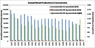 Annual Metal Production in Concentrates (CNW Group/Tinka Resources Limited)